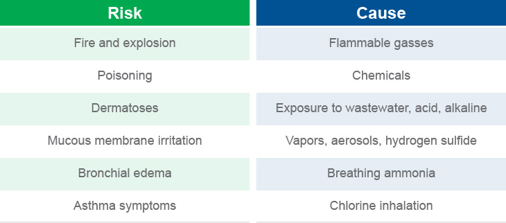 Risks and causes chart #2