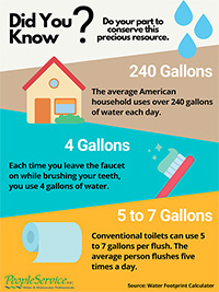 Three facts about water usage